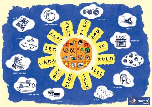 Sun Mind Map